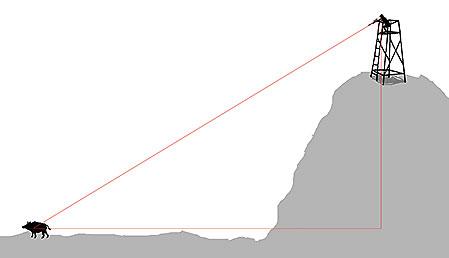 Inte ens om du skjuter från en så extrem position att du befinner dig 30 meter högre än viltet vid ett skott på 60 meter kommer du att ha någon anledning att kompensera för träffläget. Detsamma gäller om du dubblar talen till 60 och 120 meter. Dubblar du ännu en gång kommer du däremot att se några centimeters förändring.