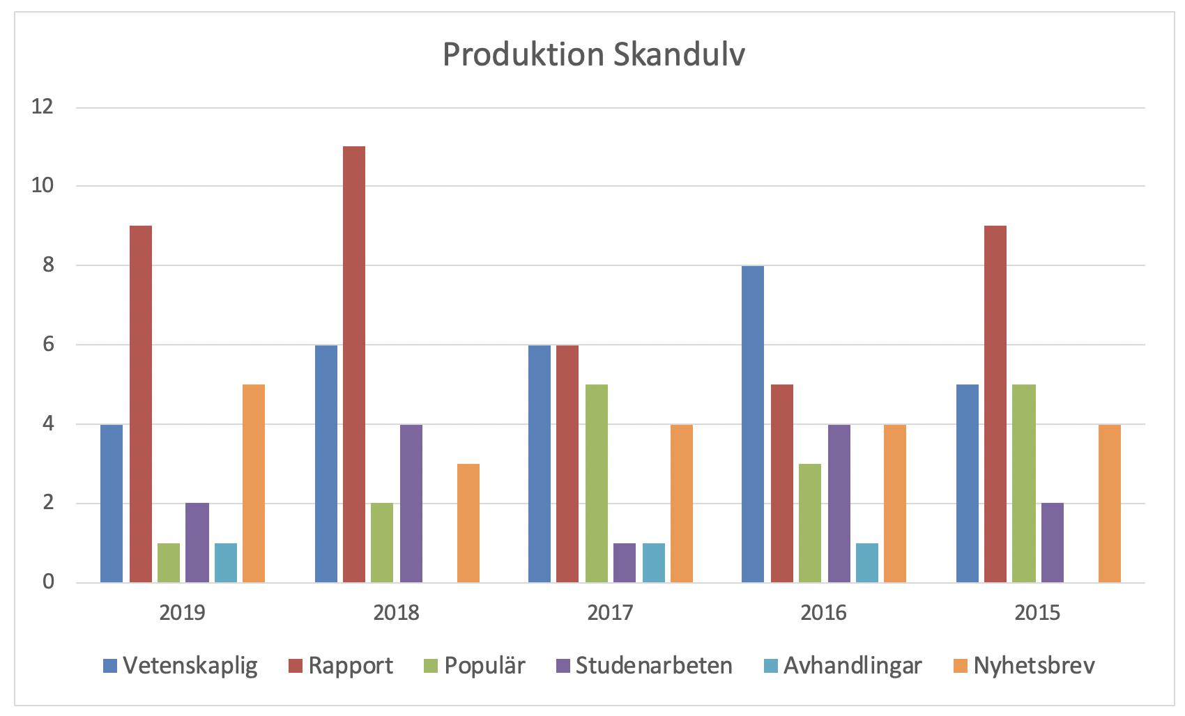En sammanställning av produktionen från SKANDULVs hemsida för åren 2015-2019.